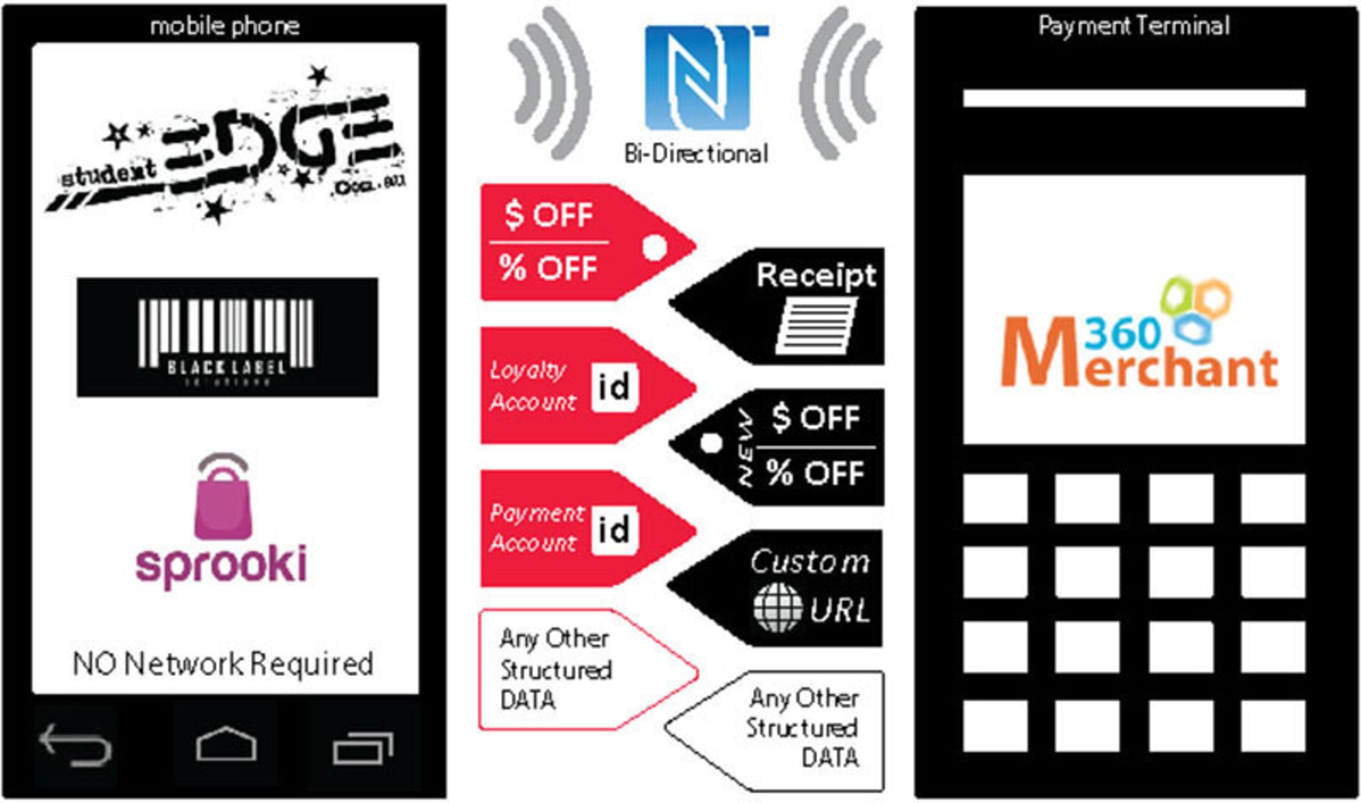 Merchant360 NFC at POS.  (PRNewsFoto/Merchant360, Inc.)