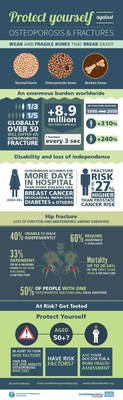 Infographic with key facts and statistics on osteoporosis, and recommendations for long term bone and muscle protection. (PRNewsFoto/IOF)