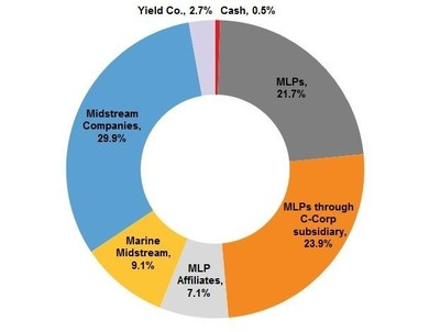 Salient Midstream & MLP Fund Portfolio Composition as of January 31, 2015