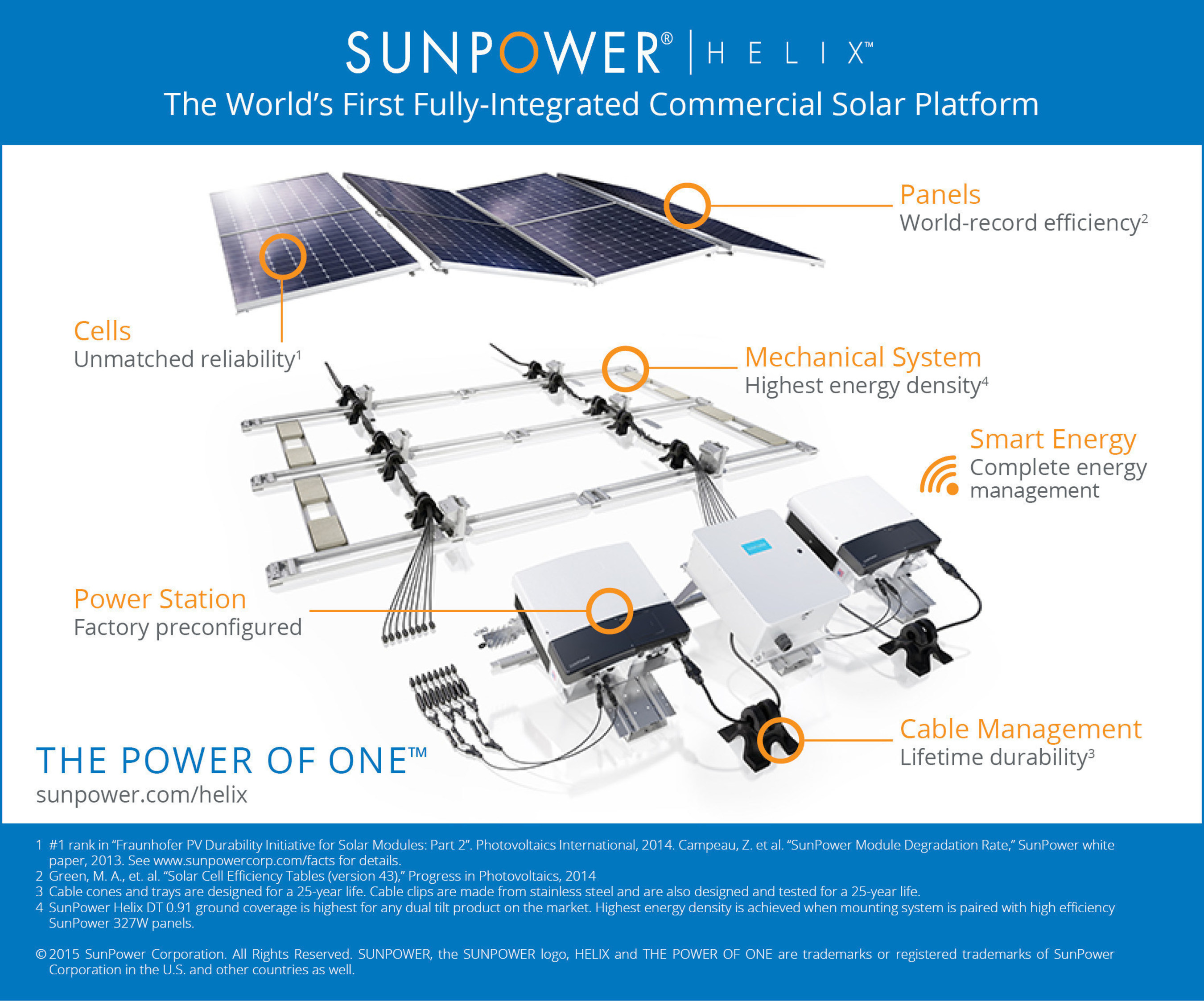 SunPower® Helix™ Platform is the World's First Fully