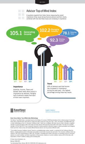 "Advisors surveyed for Eaton Vance's latest quarterly ""Advisor Top-of-Mind Index"" indicated that finding ..."