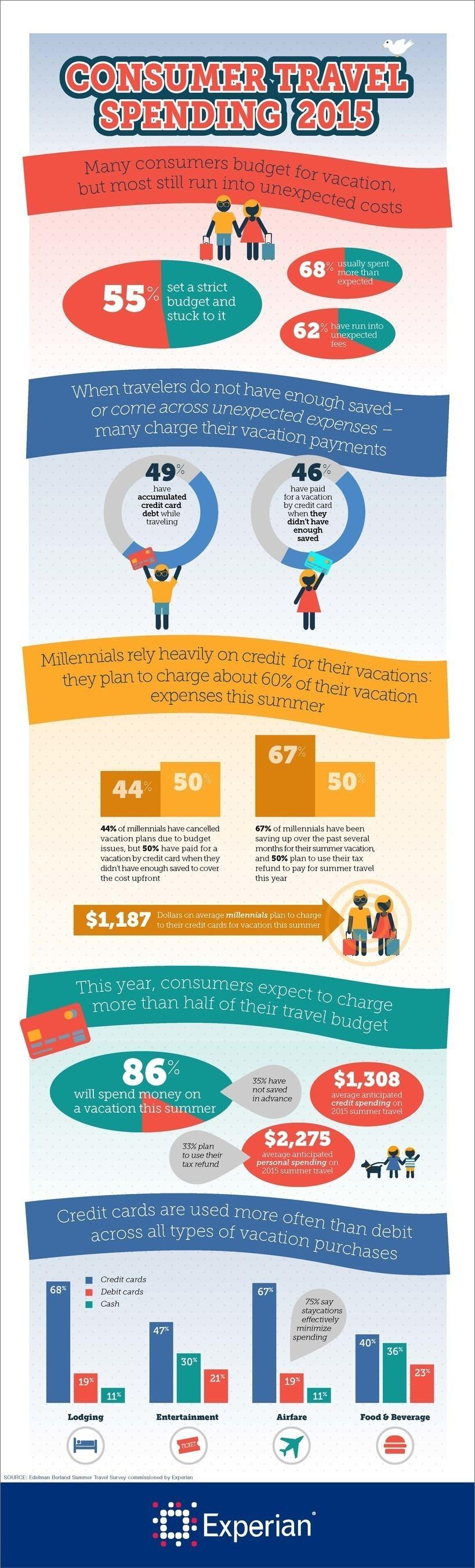 Experian Summer Travel Survey Results
