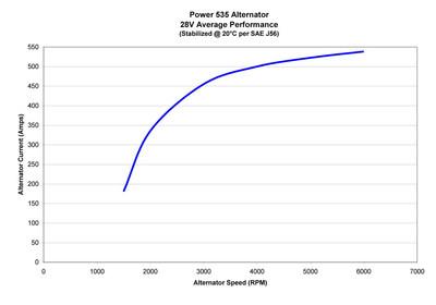 Power 535 Alternator 28V Average Performance; (Stabilized @ 20 degrees C per SAE J56)