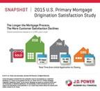 J.D. Power 2015 U.S. Primary Mortgage Origination Satisfaction Study(SM)