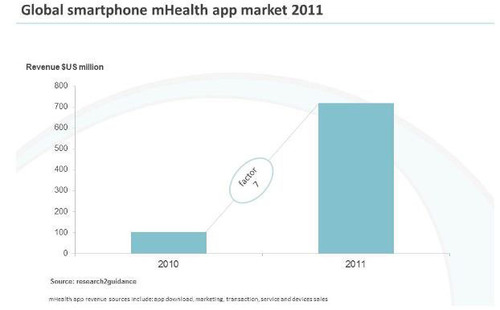 Global smartphone mHealth app market 2011.  (PRNewsFoto/Global Information, Inc.)