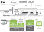 The Mentor Embedded multi-platform approach provides the broadest portfolio of embedded systems solutions for industrial automation from end nodes and the industrial enterprise to the cloud. It enables the creation of feature-rich, power-efficient, connected, reliable, safe, and secure systems for the breadth and needs of industrial automation equipment manufacturers.