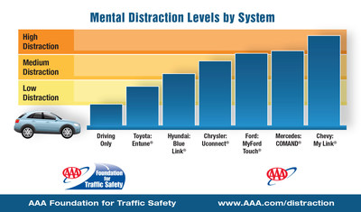 Mental distraction levels by in-car system (PRNewsFoto/AAA Chicago)