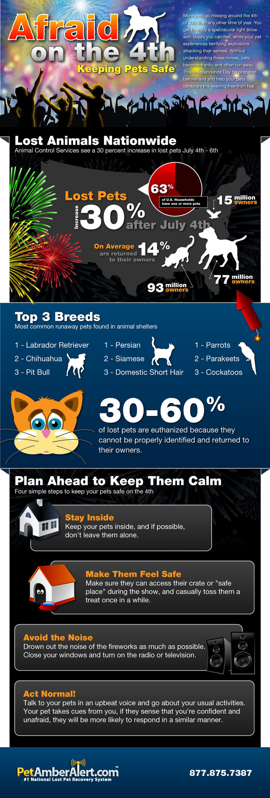 More Pets Lost on July 4th than any other time of the year