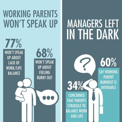 Working parents aren't speaking up in the workplace, and they're leaving their managers in the dark.