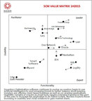 ToolsGroup Tops the Leaders Quadrant in Nucleus Research's Inaugural Inventory Optimization Value Matrix