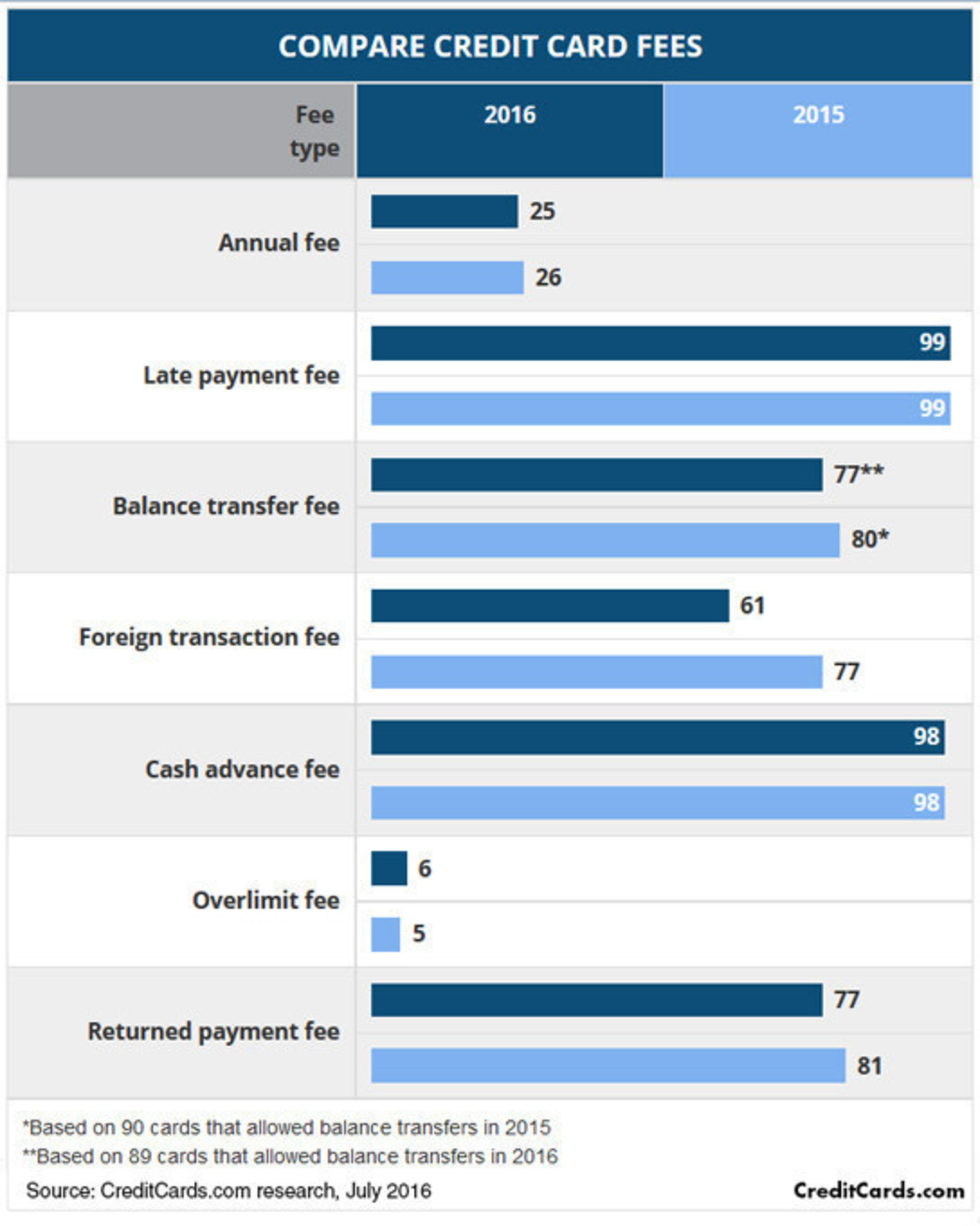 61 of 100 popular credit cards charge foreign transaction fees, down from 77 last year, according to a new CreditCards.com report. That illustrates an overall trend toward fewer fees: the 100 cards currently charge a total of 593 fees, down from 613 a year ago.