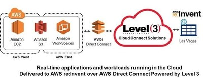 AWS re:Invent 2014 is powered by Level 3 Communications