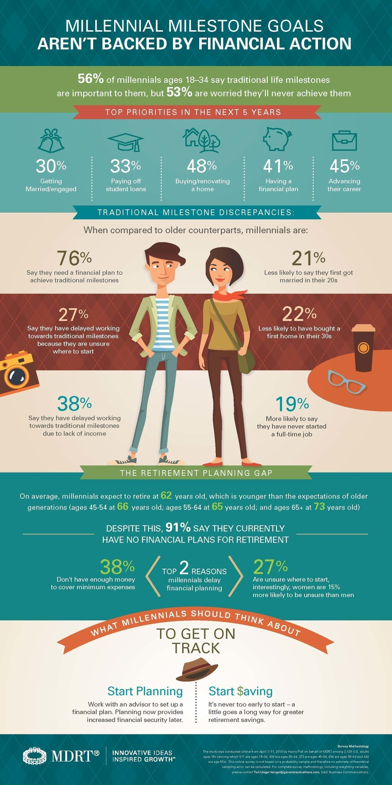 In an effort to better understand the mindset of millennials, a study was conducted online from April 7-11, 2016 by Harris Poll on behalf of MDRT.