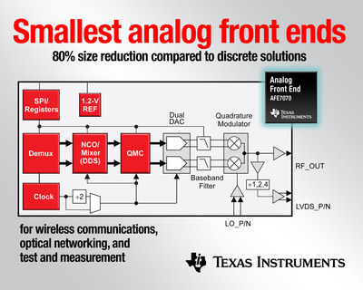 Tiny analog front ends shrink test and measurement, wireless communications, and optical networking systems while providing low power and high performance.  (PRNewsFoto/Texas Instruments Incorporated)