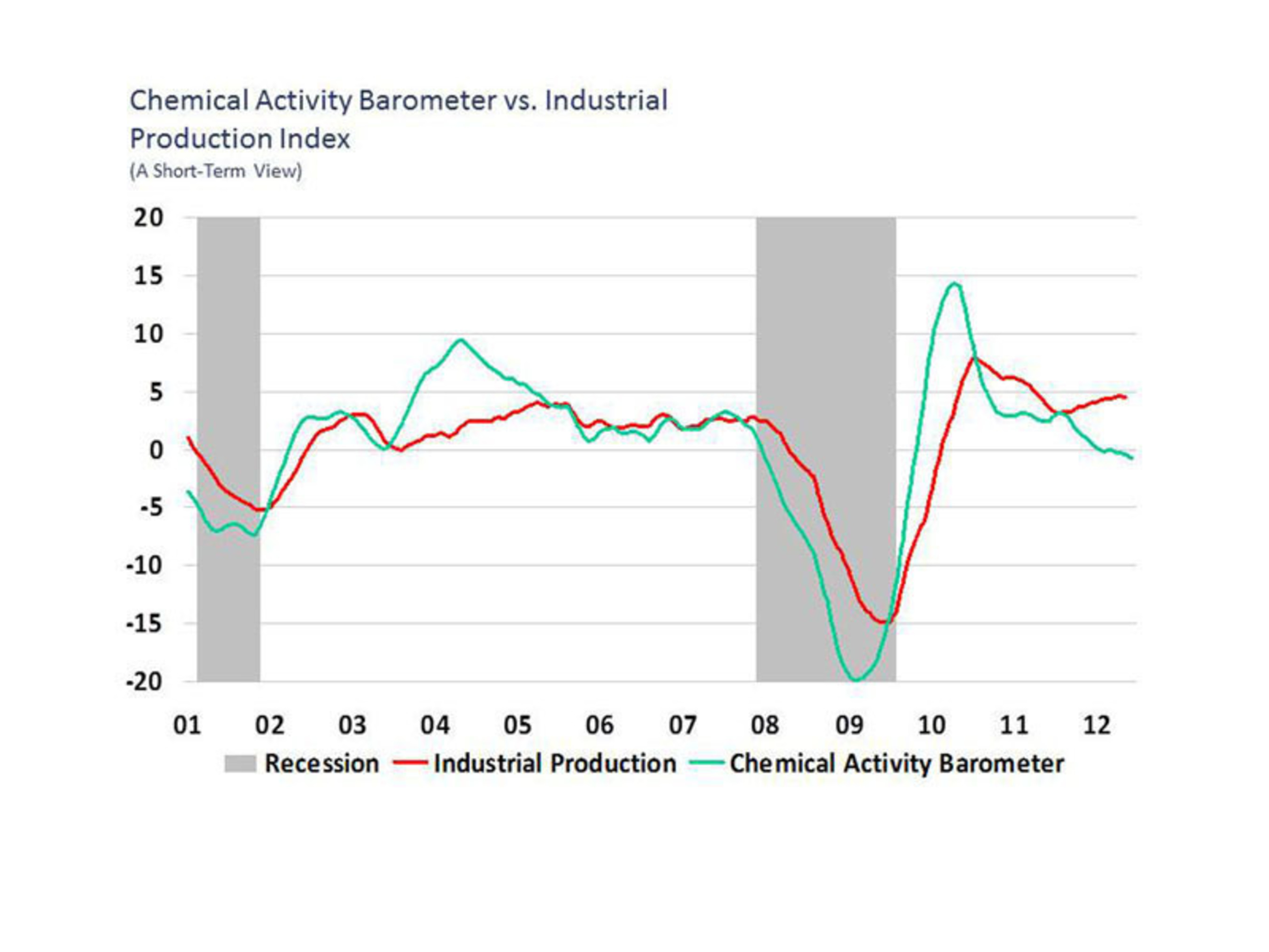 Chemical Activity Barometer vs. Industrial Production.  (PRNewsFoto/American Chemistry Council)