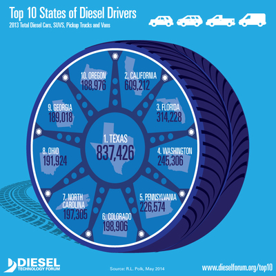Clean diesel vehicle registrations have increased 30% since 2010.  Texas, California and Florida lead the nation in diesel registrations, according to new data from R.L. Polk and Company released by the Diesel Technology Forum. (PRNewsFoto/Diesel Technology Forum)