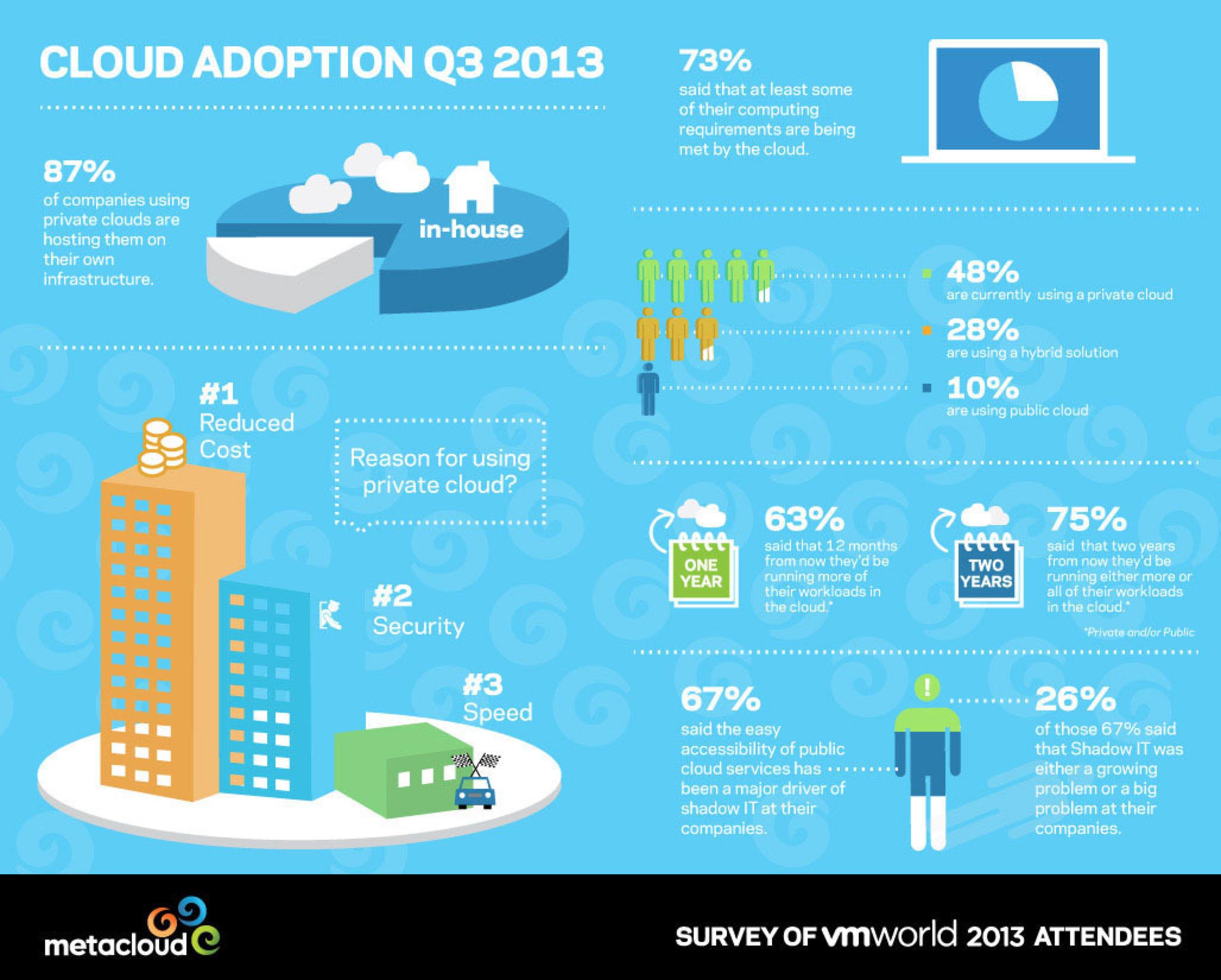 VMworld survey sponsored by Metacloud Inc: Enterprises overwhelmingly choose on-premises private cloud deployments (www.metacloud.com). (PRNewsFoto/Metacloud, Inc.) (PRNewsFoto/METACLOUD, INC.)