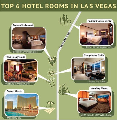 Best hotels for healthy travelers, families, luxury lovers, tech-savvy vacationers, romantic couples and beach-goers in Las Vegas.