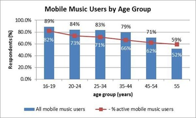 Mobile Music Users by Age Group. (PRNewsFoto/Strategy Analytics)