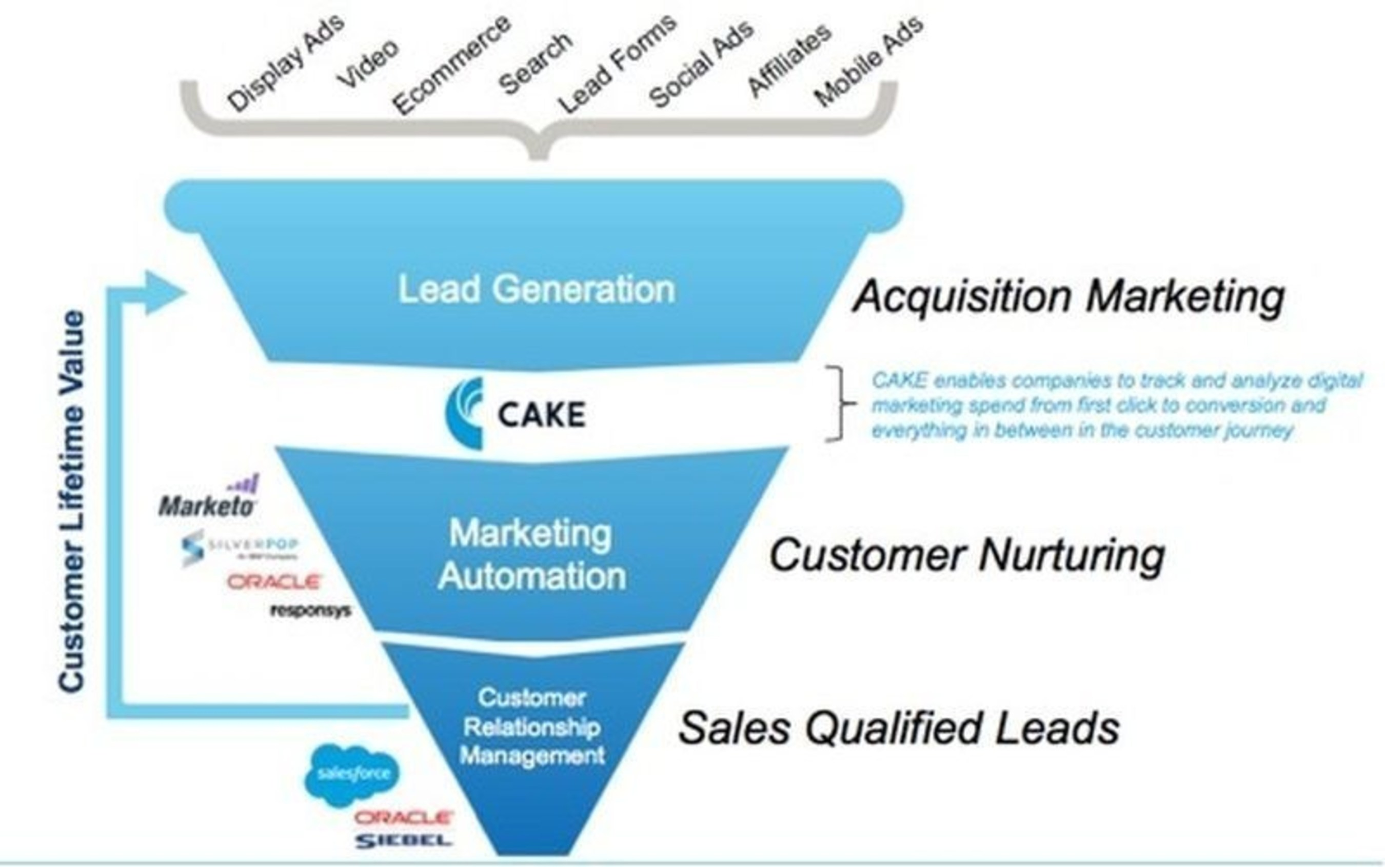 Moving Lead Generation/Customer Acquisition from Outsourcing to Insourcing Graph (PRNewsFoto/Accelerize Inc.,)