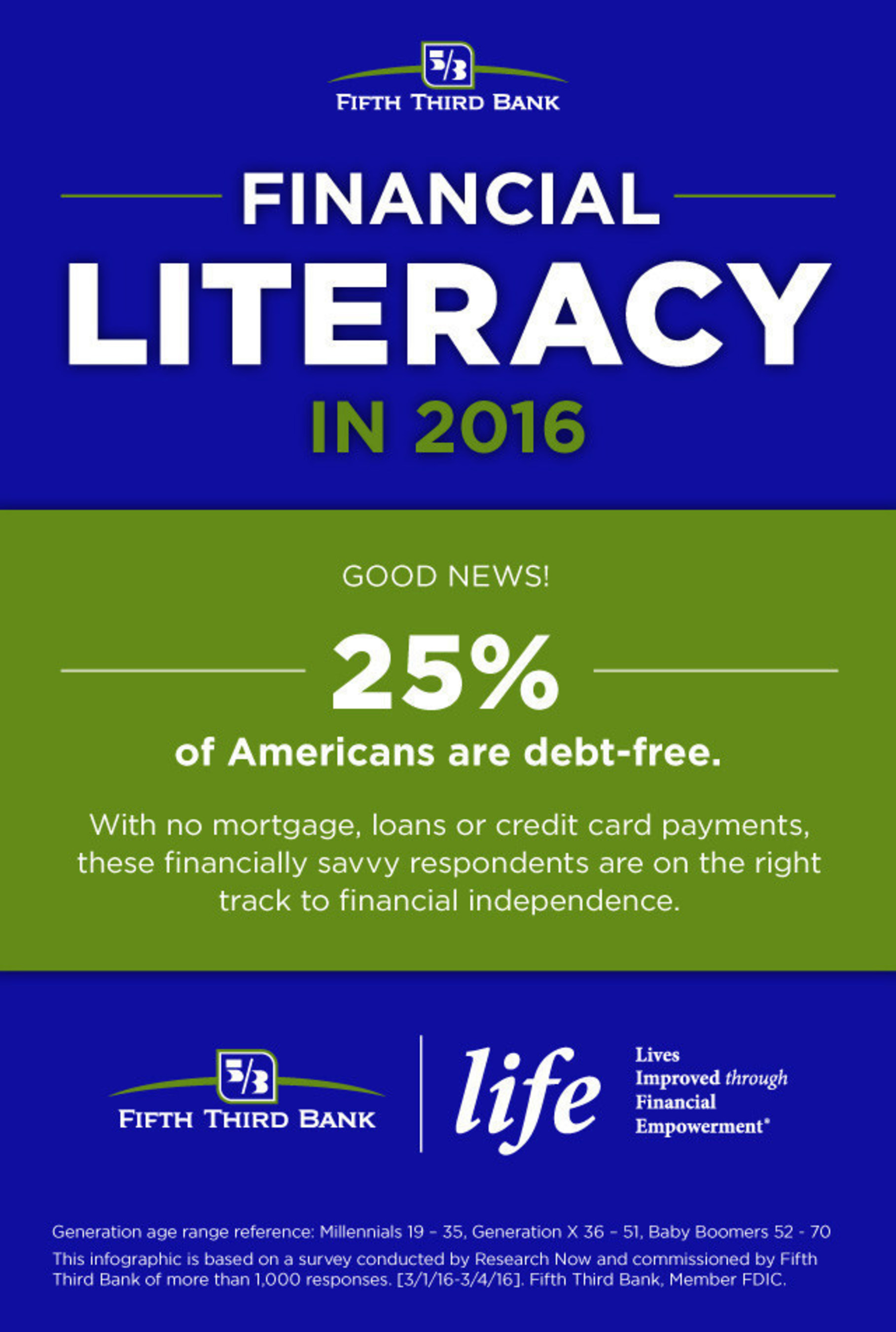 According to a recent study from Fifth Third Bank, one in four Americans are debt-free.