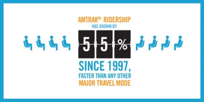 High-resolution infographics, including those in this news release and others, are available for download from PRNewswire or by contacting Amtrak Media Relations. (PRNewsFoto/Amtrak)