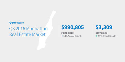 Q3 2016 Manhattan Real Estate Market