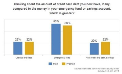 Similarly, 53% of men and 50% of women say they have more emergency savings than credit card debt.