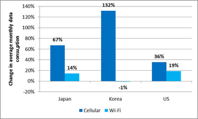 Change in average monthly data usage on cellular versus Wi-Fi networks for 4G LTE Android smartphone users versus 3G Android smartphone users, September 2012.  (PRNewsFoto/Mobidia)