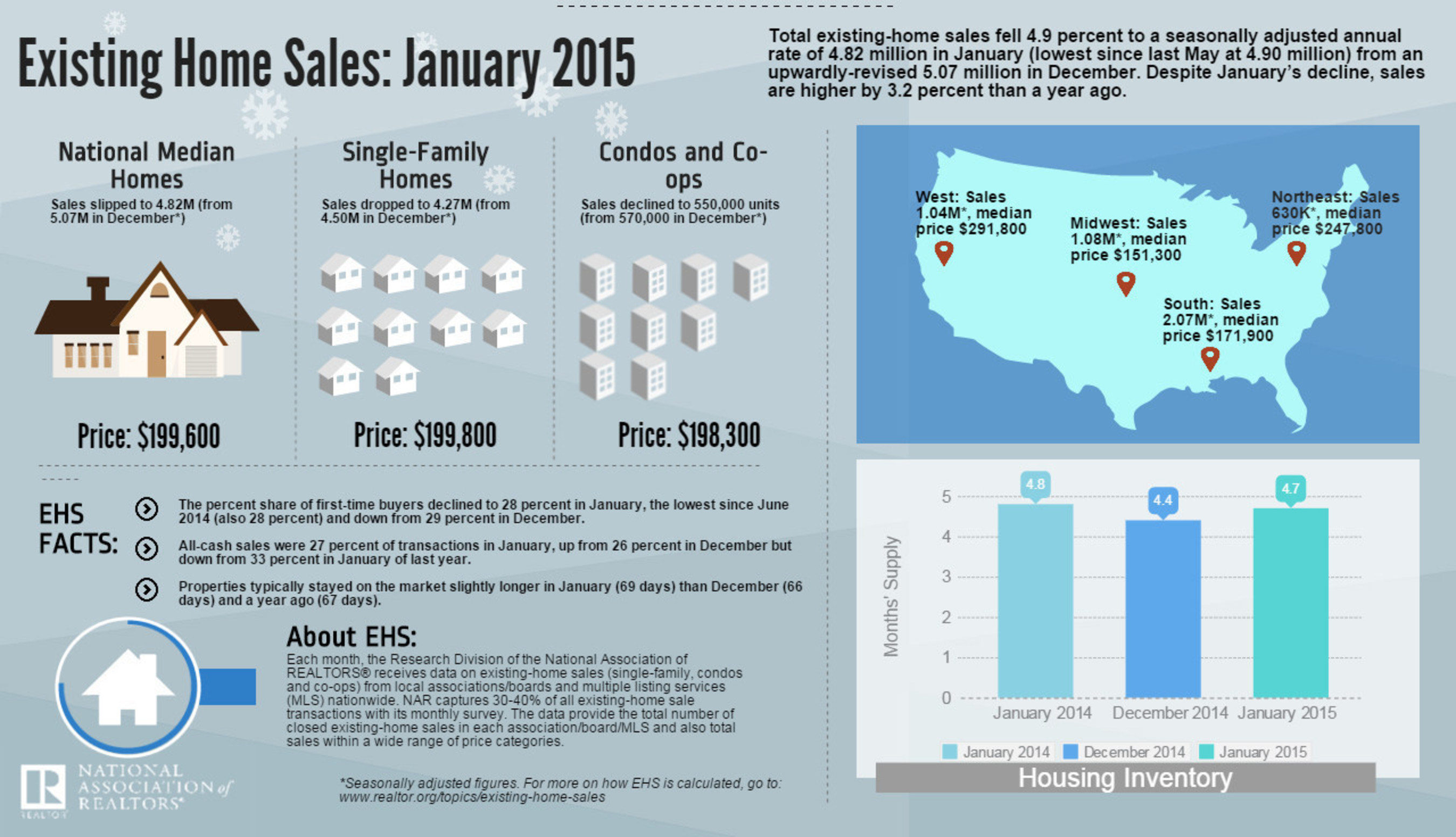 Existing-Home Sales Cool in January