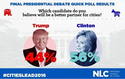 A new National League of Cities (NLC) poll of American mayors and councilmembers found that 56 percent of respondents believe Clinton would be a better partner for cities, while 44 percent believe the same for Trump.