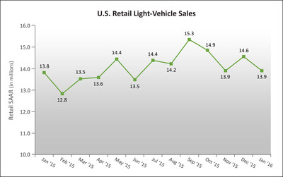 U.S. Retail SAAR--January 2015 to January 2016 (in millions of units) Source: Power Information Network  (PIN) from J.D. Power