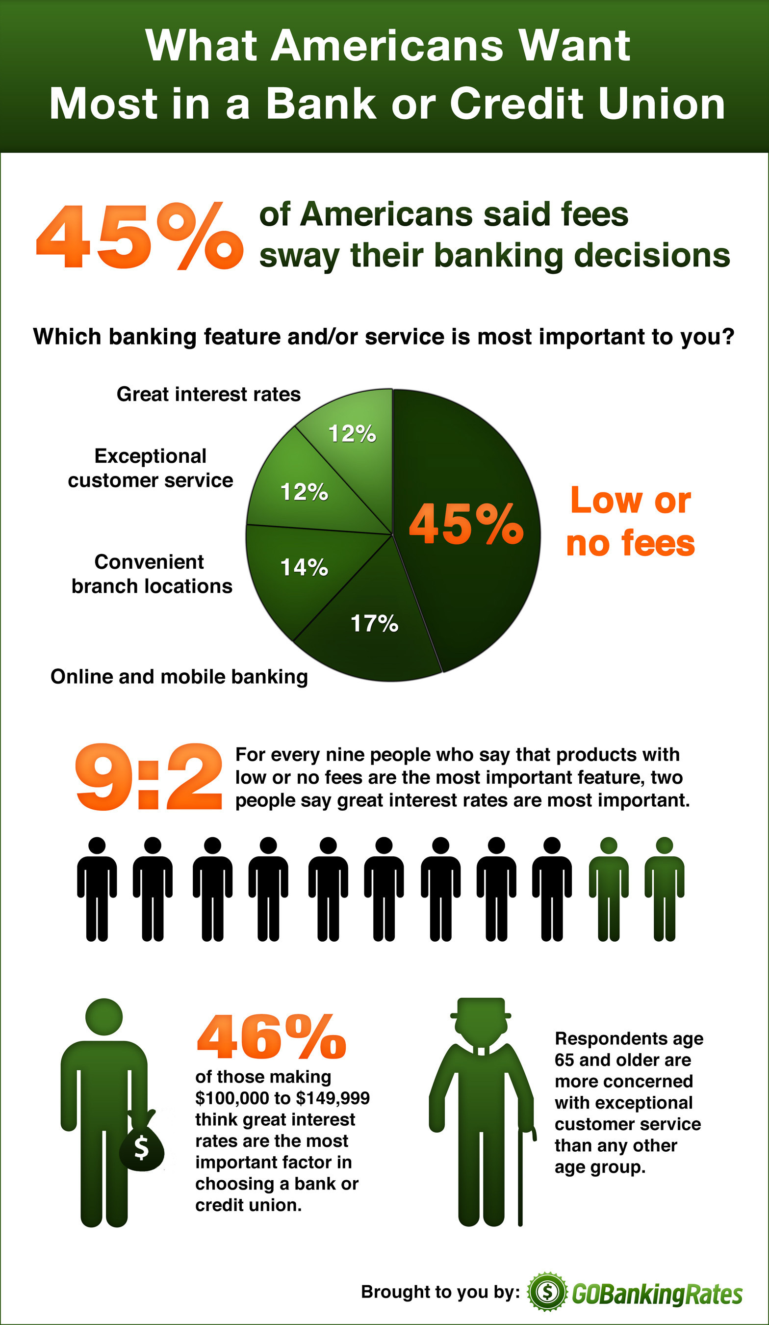 45% of Americans Choose Banks and Credit Unions Based on Their Fees / Source: www.GOBankingRates.com.  (PRNewsFoto/GOBankingRates)