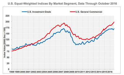 CCRSI U.S. Investment Grade and General Commercial Indices, Equal-Weighted by Market Segment, Data through October 2016