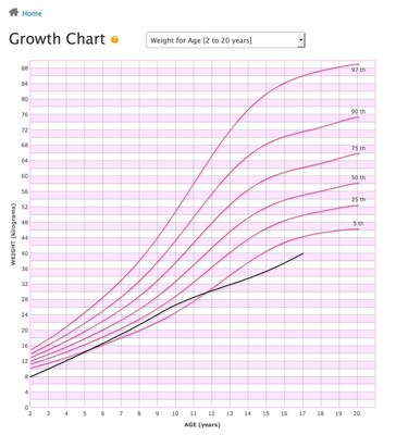 ChARM Health - Pediatric Growth Chart