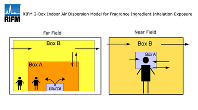 RIFM Innovative Model Calculates Inhalation Exposure To Fragrance Materials