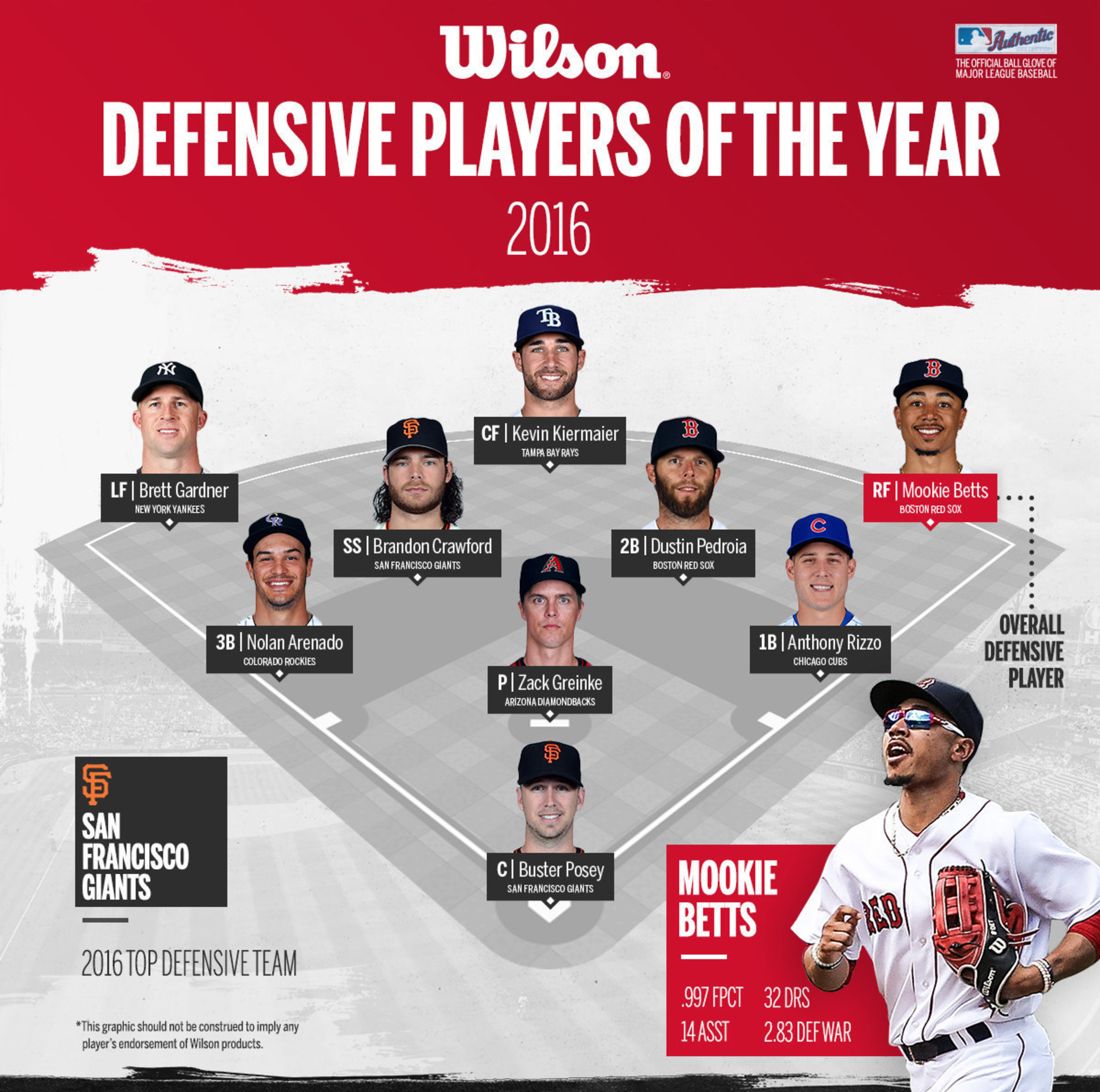 2016 Wilson Defensive Players Of The Year