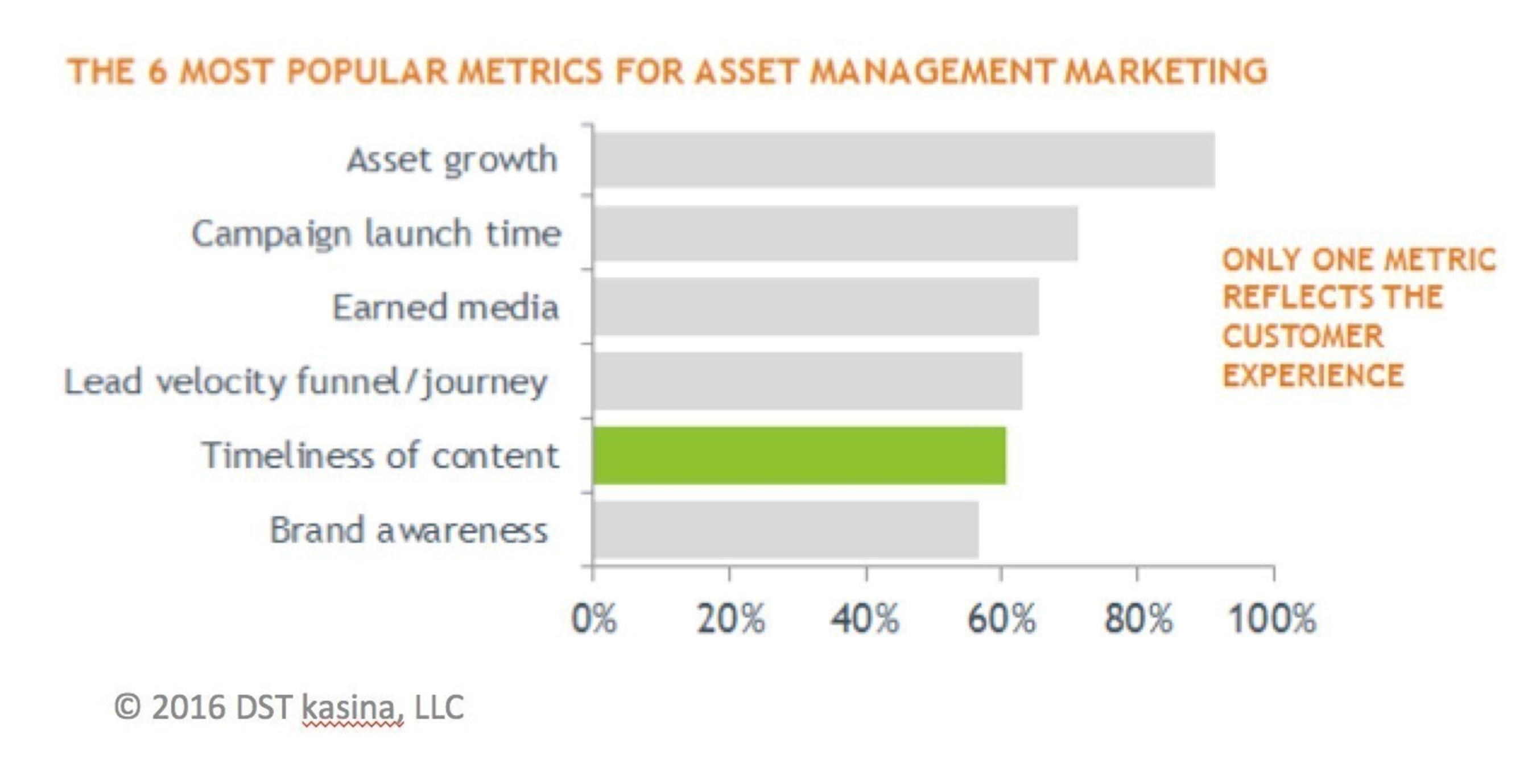 The 6 Most Popular Metrics For Asset Management Marketing