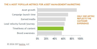 The 6 Most Popular Metrics For Asset Management Marketing