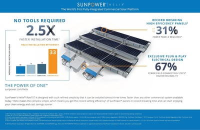 The world's first fully integrated commercial solar platform