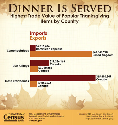 The value of U.S. imports of live turkeys was $19.3 million in 2015, with 99.9 percent coming from Canada, according to the U.S. Import and Export Merchandise Trade Statistics from the U.S. Census Bureau. Of other popular Thanksgiving dinner items, fresh cranberries are the highest import from Canada at $65.9 million. Sweet potatoes have the highest export value at $62.3 million for the United Kingdom.