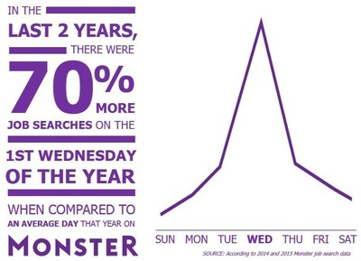 MONSTER UNCOVERS THE BUSIEST DAY FOR JOB SEARCHING IS THE FIRST WEDNESDAY OF THE YEAR