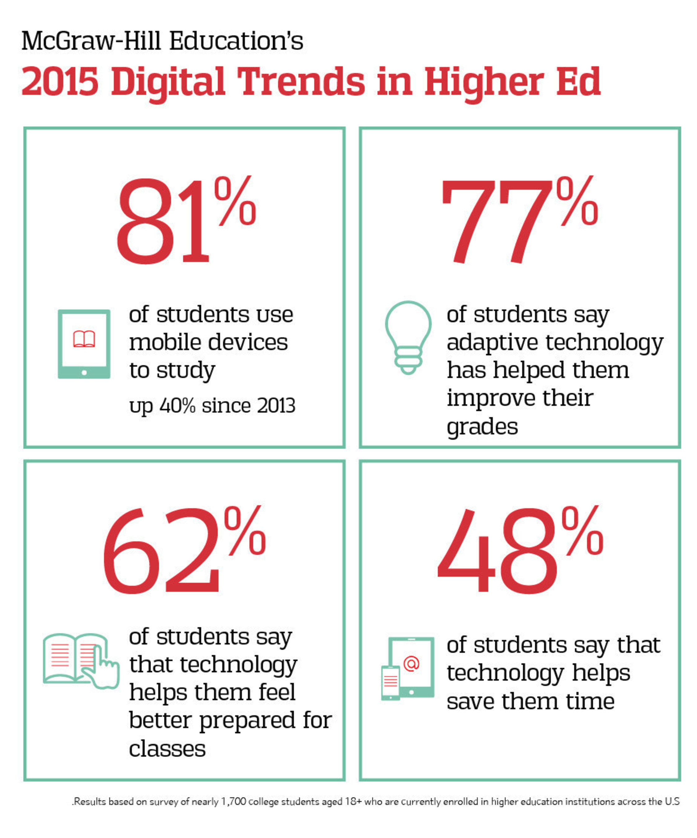 report new mcgraw hill education research finds more than  mcgraw hill education s 2015 digital trends in higher ed