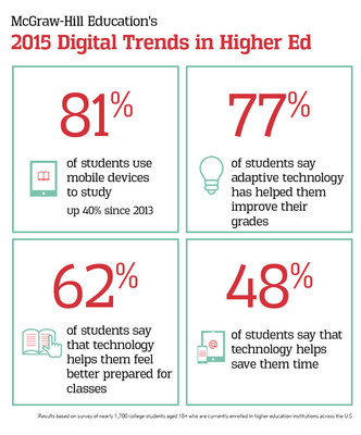 McGraw-Hill Education's 2015 Digital Trends in Higher Ed