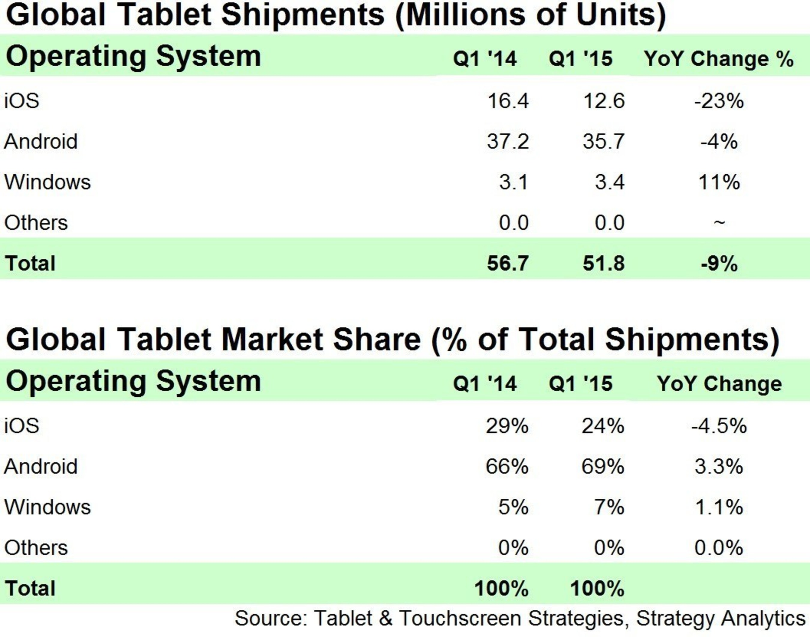 Market Share Building for Windows Tablets, says Strategy Analytics