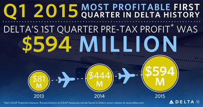 Delta Air Lines Announces March Quarter Profit