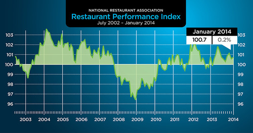Driven by restaurant operators' more optimistic outlook for future business conditions, the National Restaurant Association's Restaurant Performance Index posted a modest gain in the first month of 2014. The RPI stood at 100.7 in January, up 0.2 percent from December's level of 100.5.  (PRNewsFoto/National Restaurant Association)