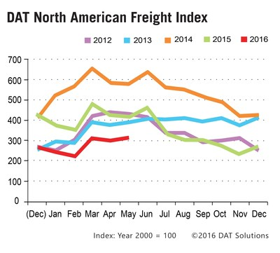 """DAT North American Freight Index rises 5% in May. Spot freight availability increased 19 percent for both dry vans and refrigerated (""""reefer"""") vans. Flatbed freight declined by 10 percent month over month largely due to energy sector woes."""