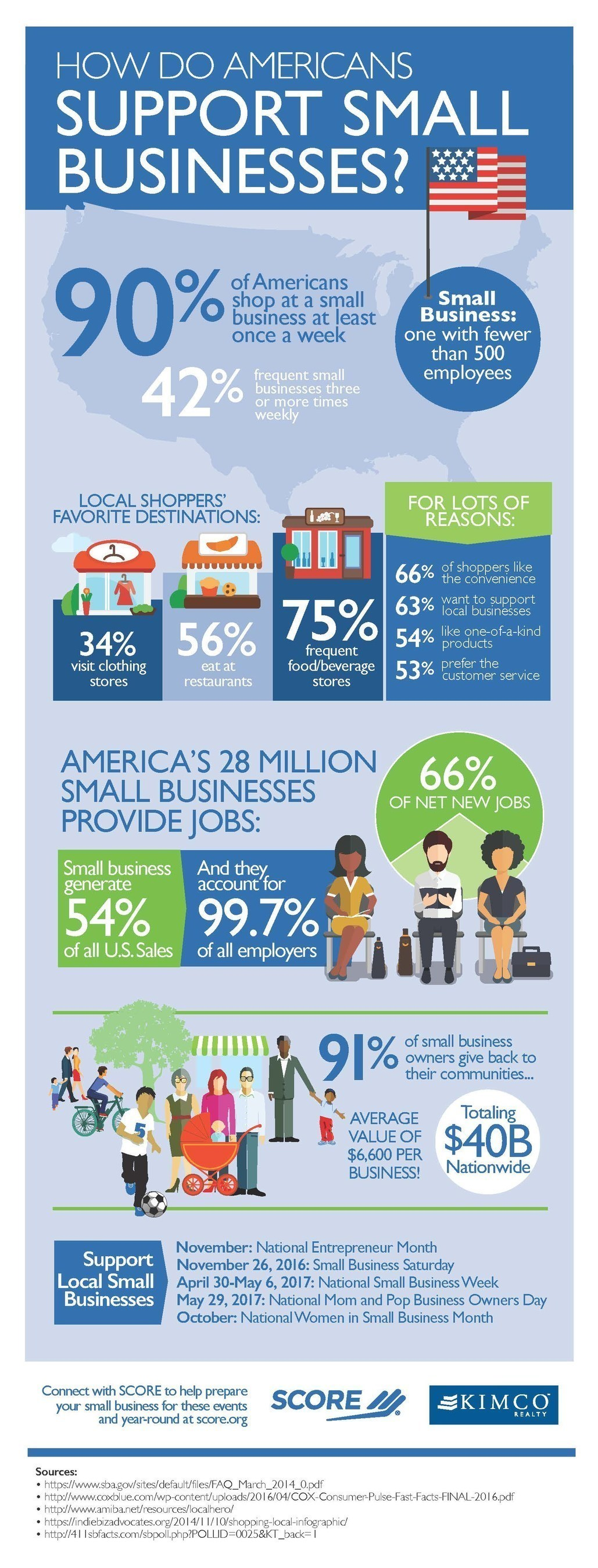 SCORE, the nation's largest network of volunteer, expert business mentors, has gathered statistics that show strong consumer support for America's 28 million small businesses going into the busy 2016 holiday shopping season.
