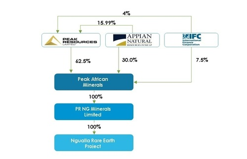 """Figure 1: Investment structure post completion of the Principal Transaction and investment funding stages. See also """"Peak secures BFS funding for Ngualla Rare Earth Project"""" ASX announcement 29 September 2014 (PRNewsFoto/Peak Resources Limited)"""